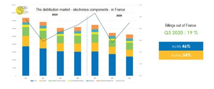 graphic on the electronics market in france